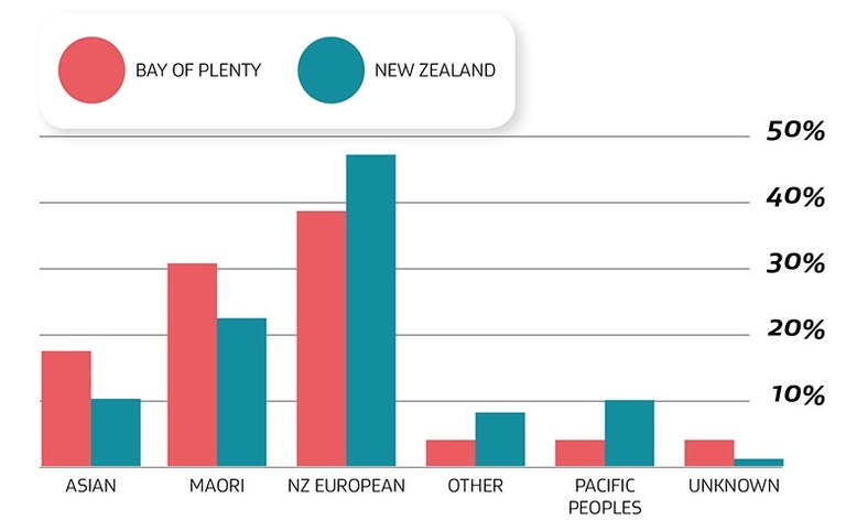 Graph for Bay of Plenty preventable deaths by drowning 2009-18 - image